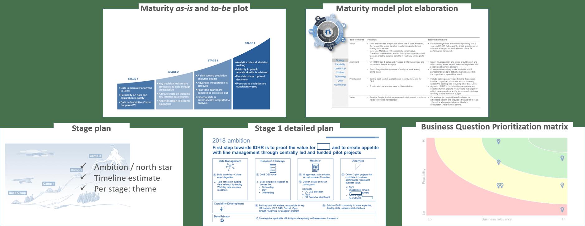 HR Analytics Strategie Roadmap