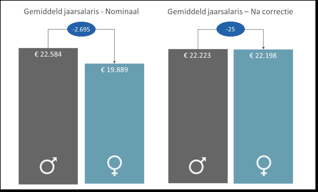 Nominale-en-gecorrigeerde-loonverschil
