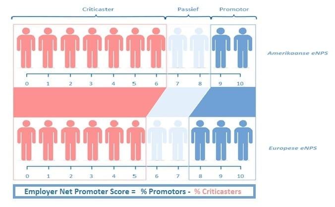 Employee Net Promotor Score - Amerikaans vs Europees