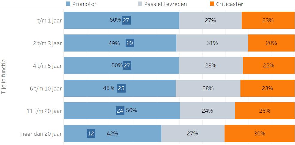 de eNPS per tijd in functie, voor de werkende bevolking van 16-66 jaar