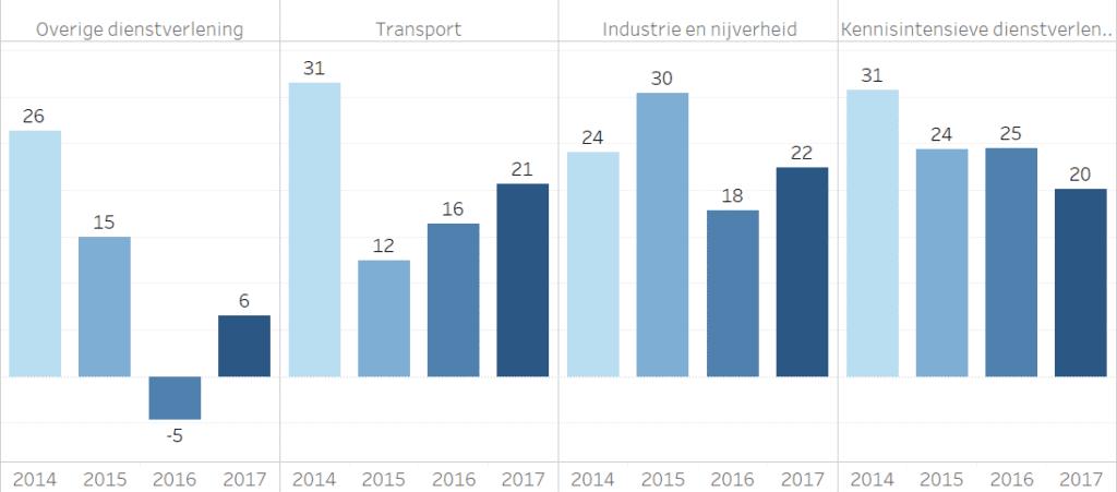 eNPS per branche voor 2014 – 2017 voor werkende bevolking 18-64 jaar