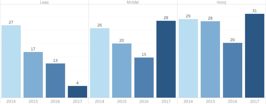 eNPS per opleidingsniveau over de jaren 2014-2017