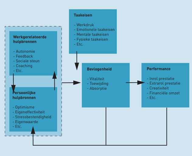 Bevlogen medewerkers model