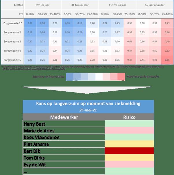Verzuim optimalisatie
