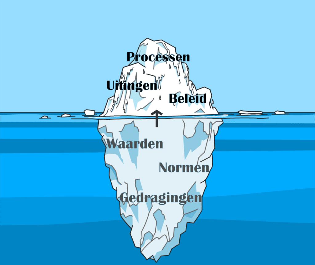 Bedrijfscultuur ijsberg