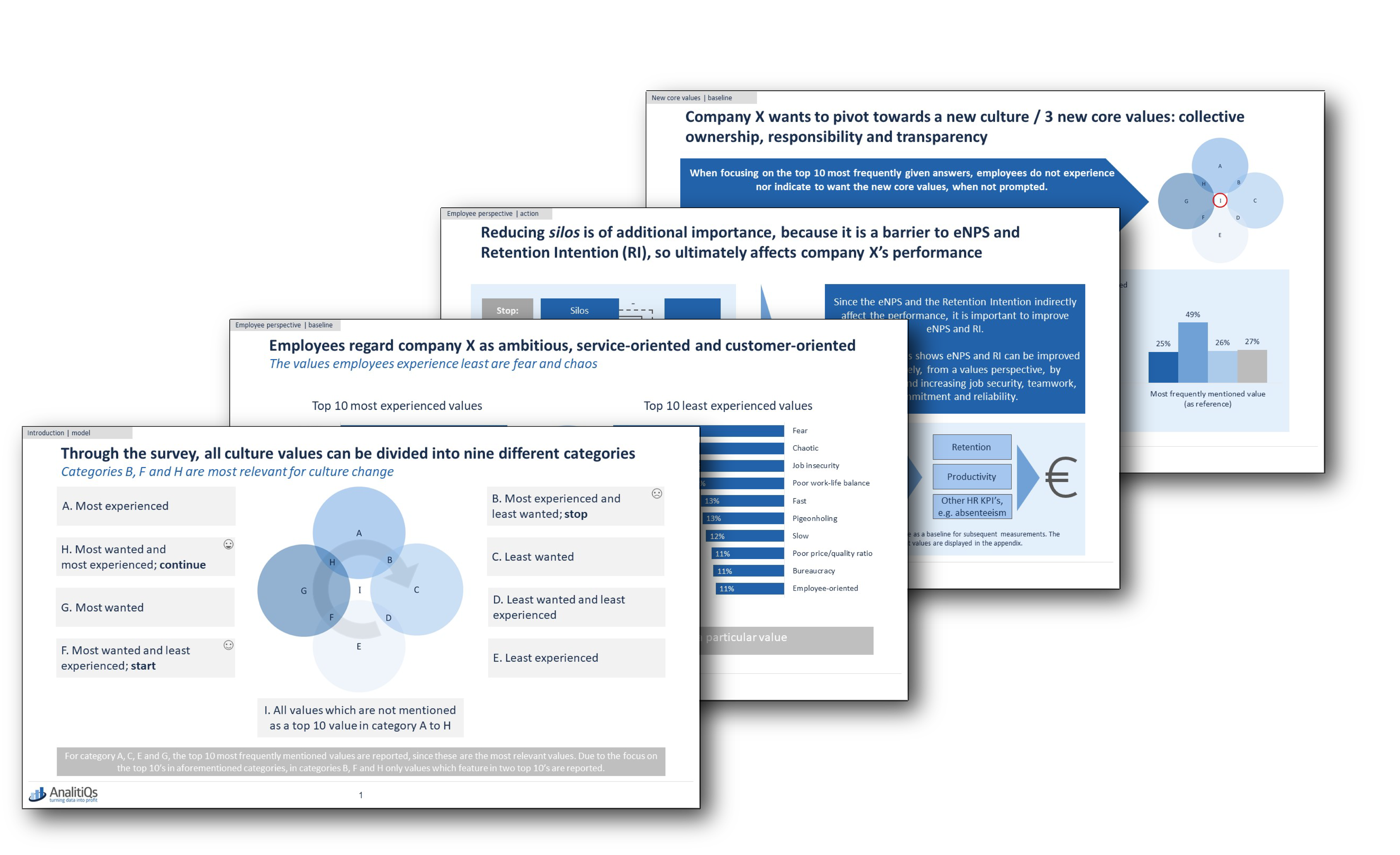 Voorbeeld Rapport bedrijfscultuur onderzoek