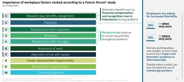 factoren voor een goede Employee Value Proposition